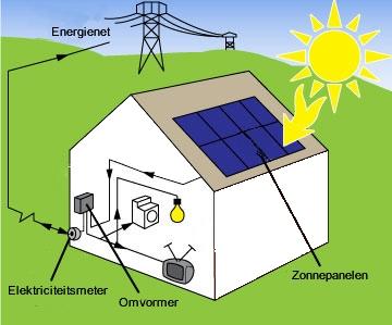 zonnepanelen systeem