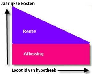 tweede huis belasting aftrekbaar